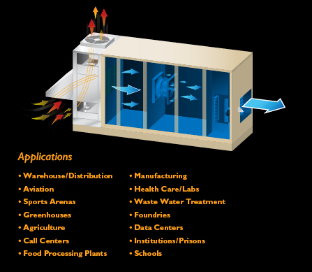 Direct Evaporative Cooling Applications & Building Types – Cambridge Air Solutions®